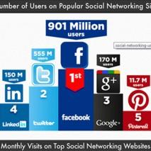 infographie médiassociaux